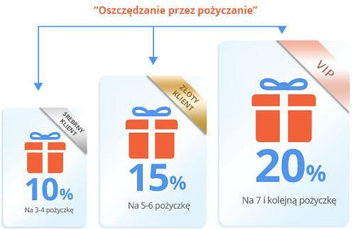 program smartpożyczka
