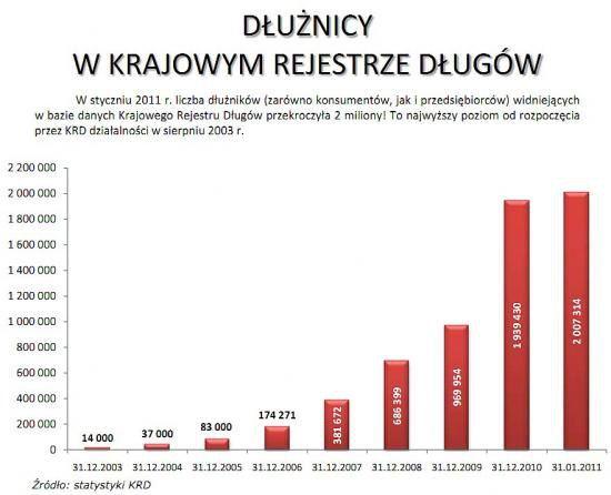 Zadłużenie polaków w 2011 roku